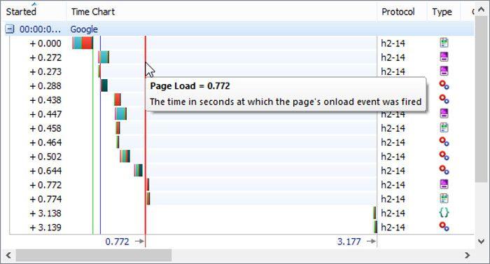 """Résultat de recherche d'images pour """"he Http2 protocol loads faster (22% faster)"""""""
